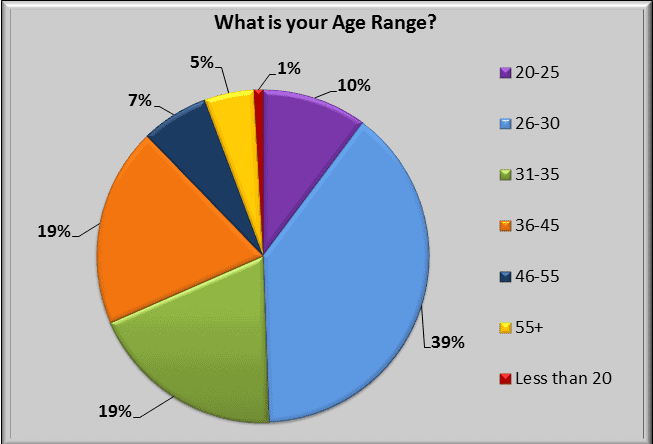 Surveys show the majority of people who read DIY Playbook are 26 to 30 years old.